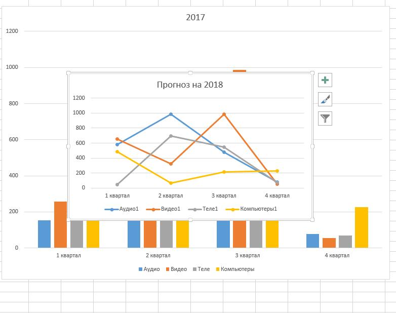 Комплексная диаграмма в Excel