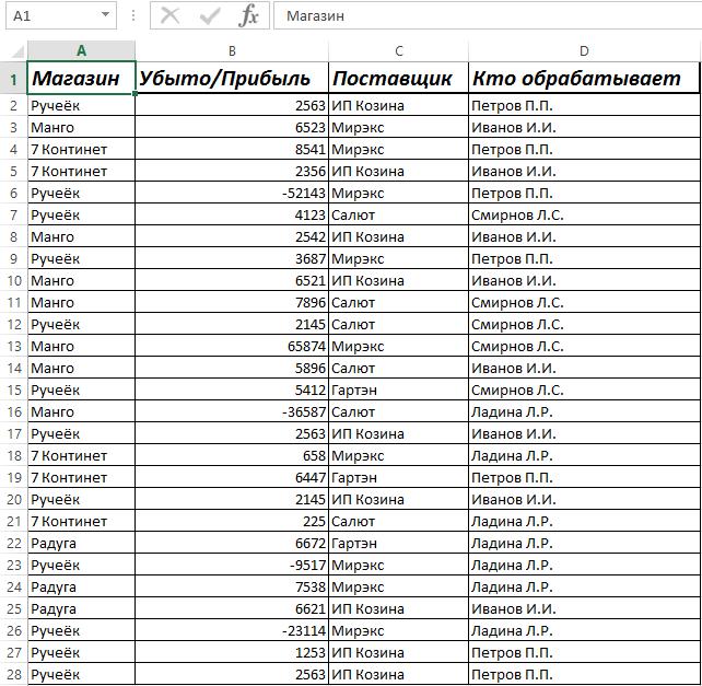 Поиск отрицательных значений в таблице Excel