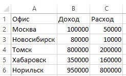 Данные таблицы на карте в Excel