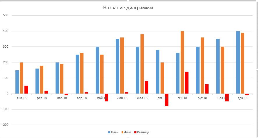 Анализ план факт в Excel