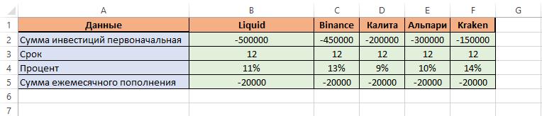 Сценарии в Excel